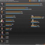 No llega al 1% la intención de voto a Urtubey para presidente