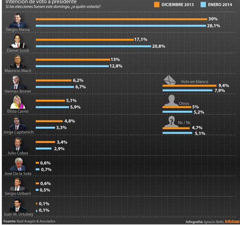 Los resultados de la encuesta de Raúl Aragón & Asociados